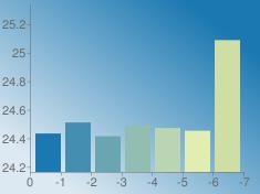https://chart.googleapis.com/chart?chs=235x176&chd=s:OSNRQPw&cht=bvs&chco=1b78b1|428fb1|6aa6b1|91beb1|b9d5b1|e1edb1|cedea5&chf=bg,lg,45,dde9f2,0,1b78b1,1&chxt=x,y&chxr=0,0,-7,1|1,24.1642499967,25.3368741299
