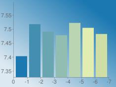 https://chart.googleapis.com/chart?chs=235x176&chd=s:Rrlisoj&cht=bvs&chco=1b78b1|428fb1|6aa6b1|91beb1|b9d5b1|e1edb1|cedea5&chf=bg,lg,45,dde9f2,0,1b78b1,1&chxt=x,y&chxr=0,0,-7,1|1,7.3279161252,7.5964625