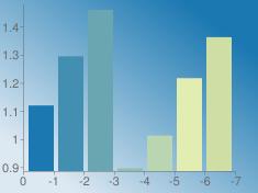 https://chart.googleapis.com/chart?chs=235x176&chd=s:Yq7BNix&cht=bvs&chco=1b78b1|428fb1|6aa6b1|91beb1|b9d5b1|e1edb1|cedea5&chf=bg,lg,45,dde9f2,0,1b78b1,1&chxt=x,y&chxr=0,0,-7,1|1,0.885951,1.47864