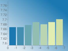 https://chart.googleapis.com/chart?chs=235x176&chd=s:ZZcgdgk&cht=bvs&chco=1b78b1 428fb1 6aa6b1 91beb1 b9d5b1 e1edb1 cedea5&chf=bg,lg,45,dde9f2,0,1b78b1,1&chxt=x,y&chxr=0,0,-7,1 1,7.5914073576000005,7.7774909711