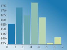 https://chart.googleapis.com/chart?chs=235x176&chd=s:d0p7mCK&cht=bvs&chco=1b78b1 428fb1 6aa6b1 91beb1 b9d5b1 e1edb1 cedea5&chf=bg,lg,45,dde9f2,0,1b78b1,1&chxt=x,y&chxr=0,0,-7,1 1,133.574364,179.80989599999998