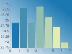https://chart.googleapis.com/chart?chs=235x176&chd=s:h0h2obH&cht=bvs&chco=1b78b1|428fb1|6aa6b1|91beb1|b9d5b1|e1edb1|cedea5&chf=bg,lg,45,dde9f2,0,1b78b1,1&chxt=x,y&chxr=0,0,-7,1|1,23.718749996699998,25.867542855700002