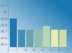 https://chart.googleapis.com/chart?chs=235x176&chd=s:mXXYcXX&cht=bvs&chco=1b78b1|428fb1|6aa6b1|91beb1|b9d5b1|e1edb1|cedea5&chf=bg,lg,45,dde9f2,0,1b78b1,1&chxt=x,y&chxr=0,0,-7,1|1,26.4563749989,27.169
