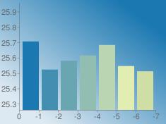 https://chart.googleapis.com/chart?chs=235x176&chd=s:nXcflZW&cht=bvs&chco=1b78b1|428fb1|6aa6b1|91beb1|b9d5b1|e1edb1|cedea5&chf=bg,lg,45,dde9f2,0,1b78b1,1&chxt=x,y&chxr=0,0,-7,1|1,25.260125002200002,25.957