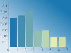 https://chart.googleapis.com/chart?chs=235x176&chd=s:nqwVWNN&cht=bvs&chco=1b78b1|428fb1|6aa6b1|91beb1|b9d5b1|e1edb1|cedea5&chf=bg,lg,45,dde9f2,0,1b78b1,1&chxt=x,y&chxr=0,0,-7,1|1,8.0548427124,8.4373245367