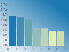 https://chart.googleapis.com/chart?chs=235x176&chd=s:pnkYYUU&cht=bvs&chco=1b78b1|428fb1|6aa6b1|91beb1|b9d5b1|e1edb1|cedea5&chf=bg,lg,45,dde9f2,0,1b78b1,1&chxt=x,y&chxr=0,0,-7,1|1,5.576076942857143,5.752107271428571