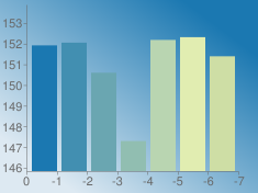 https://chart.googleapis.com/chart?chs=235x176&chd=s:uvkLwxq&cht=bvs&chco=1b78b1 428fb1 6aa6b1 91beb1 b9d5b1 e1edb1 cedea5&chf=bg,lg,45,dde9f2,0,1b78b1,1&chxt=x,y&chxr=0,0,-7,1 1,145.839375,153.891781