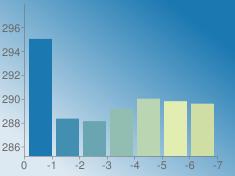 https://chart.googleapis.com/chart?chs=235x176&chd=s:vPOTXWV&cht=bvs&chco=1b78b1|428fb1|6aa6b1|91beb1|b9d5b1|e1edb1|cedea5&chf=bg,lg,45,dde9f2,0,1b78b1,1&chxt=x,y&chxr=0,0,-7,1|1,285.199794,297.95