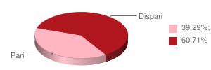 Percentuale Pari e Dispari