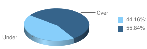 Percentuale under over