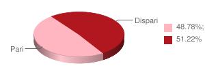 Percentuale Pari e Dispari ultime 5 giornate