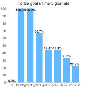 Analisi Totale Goal ultime 5 settimane