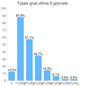 Analisi Totale Goal ultime 5 settimane