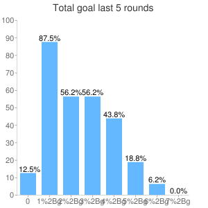 Total sum goals last 5 rounds