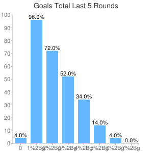 Number of Goals last 5 rounds Analysis