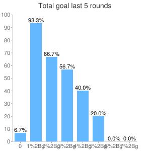 Total sum goals last 5 rounds