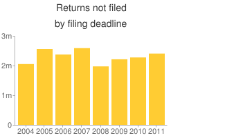 The number of returns not filed by the deadline increased last year to 2,404,000.