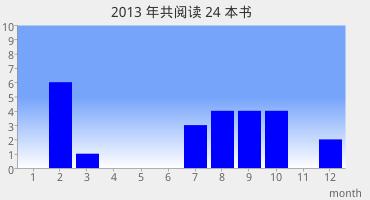 2013豆瓣阅读图表