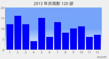 2013豆瓣观影图表
