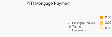 PITI Mortgage Payment Pie Chart