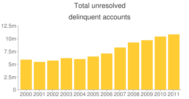 The total number of 'unresolved delinquent accounts' rose to 10,809,000 last year, the highest number in the 12-year period shown.