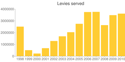 IRS Levies Served, 1998–2010