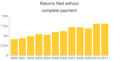 The number of tax returns filed without complete payment rose slightly last year to a little over eight million, the highest number in the 12-year period shown.