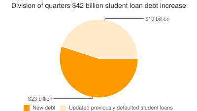Division of quarters $42 billion student loan debt increase