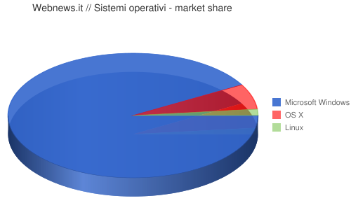 Webnews.it // Sistemi operativi - market share