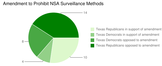 Amendment to Prohibit NSA Surveillance Methods