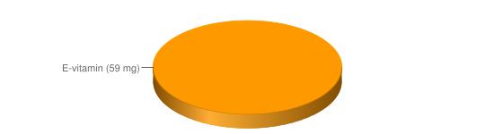 Näringsinnehåll för Solrosolja - E-vitamin (59 mg)
