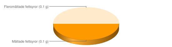 Näringsinnehåll för Paprika röd - Mättade fettsyror (0.1 g), Fleromättade fettsyror (0.1 g)