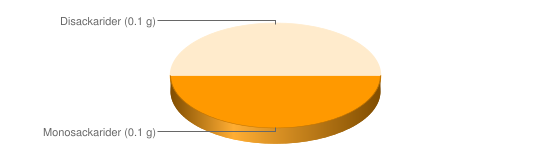Näringsinnehåll för Hollandaisesås - Monosackarider (0.1 g), Disackarider (0.1 g)