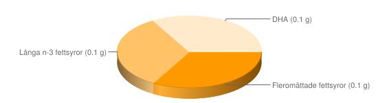 Näringsinnehåll för Gös - Fleromättade fettsyror (0.1 g), Långa n-3 fettsyror (0.1 g), DHA (0.1 g)