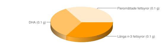 Näringsinnehåll för Gös - Långa n-3 fettsyror (0.1 g), DHA (0.1 g), Fleromättade fettsyror (0.1 g)