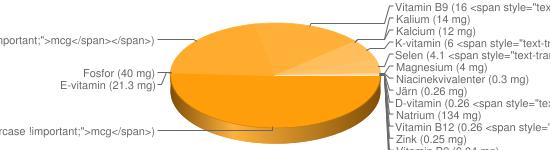 N&auml;ringsinneh&aring;ll f&ouml;r Majonnäs fett 90% - Natrium (134 mg), A-vitamin (48 <span style=