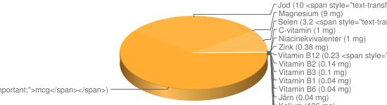 N&auml;ringsinneh&aring;ll f&ouml;r Fruktyoghurt fett < 0,05% oberik - Kalium (136 mg), Fosfor (83 mg), Kalcium (73 mg), Natrium (36 mg), Vitamin B9 (20 <span style=