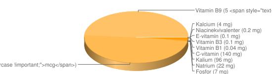 N&auml;ringsinneh&aring;ll f&ouml;r Apelsinsaft konc berik - C-vitamin (140 mg), Kalium (96 mg), Natrium (22 mg), Fosfor (7 mg), A-vitamin (5 <span style=