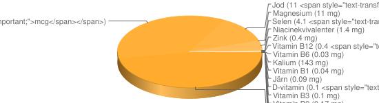 N&auml;ringsinneh&aring;ll f&ouml;r Yoghurt fett 5% typ Yoggi Yunior - Kalium (143 mg), Fosfor (96 mg), Kalcium (86 mg), Natrium (48 mg), A-vitamin (43 <span style=