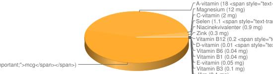 N&auml;ringsinneh&aring;ll f&ouml;r Fruktyoghurt fett 2% - Kalium (152 mg), Kalcium (104 mg), Fosfor (92 mg), Natrium (36 mg), Vitamin B9 (23 <span style=