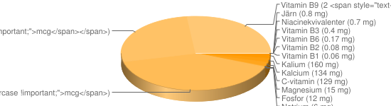 N&auml;ringsinneh&aring;ll f&ouml;r Citronskal - Kalium (160 mg), Kalcium (134 mg), C-vitamin (129 mg), Magnesium (15 mg), Fosfor (12 mg), Natrium (6 mg), A-vitamin (3 <span style=