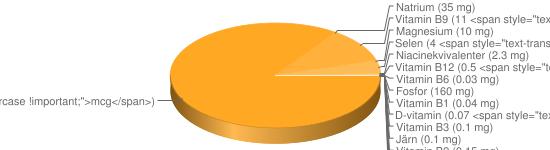 N&auml;ringsinneh&aring;ll f&ouml;r Färskost på filmjölk o gräddfil fett ca 14% - Fosfor (160 mg), Kalium (140 mg), Kalcium (96 mg), A-vitamin (86 <span style=