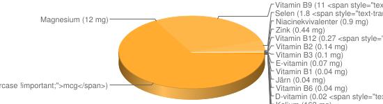 N&auml;ringsinneh&aring;ll f&ouml;r Filmjölk fett 3% - Kalium (162 mg), Kalcium (116 mg), Fosfor (91 mg), Natrium (41 mg), A-vitamin (26 <span style=