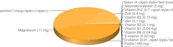 N&auml;ringsinneh&aring;ll f&ouml;r Kvarg färskost fett 10% Kesella - Fosfor (180 mg), Kalium (151 mg), Kalcium (107 mg), Natrium (38 mg), A-vitamin (12 <span style=