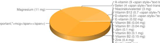N&auml;ringsinneh&aring;ll f&ouml;r Kvarg färskost fett 1% Kesella lätt - Fosfor (180 mg), Kalium (151 mg), Kalcium (107 mg), Natrium (38 mg), Vitamin B9 (12 <span style=