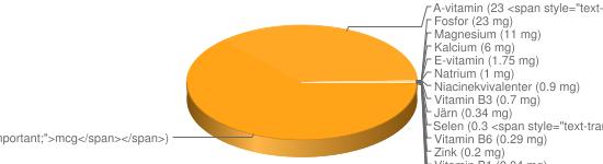 N&auml;ringsinneh&aring;ll f&ouml;r Paprika grön gul röd - Kalium (196 mg), C-vitamin (159 mg), Vitamin B9 (40 <span style=