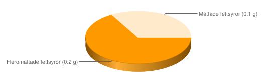 Näringsinnehåll för Paprika grön röd fryst - Fleromättade fettsyror (0.2 g), Mättade fettsyror (0.1 g)