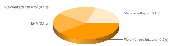 Näringsinnehåll för Musslor konserv m lag - Fleromättade fettsyror (0.2 g), EPA (0.1 g), Enkelomättade fettsyror (0.1 g), Mättade fettsyror (0.1 g)