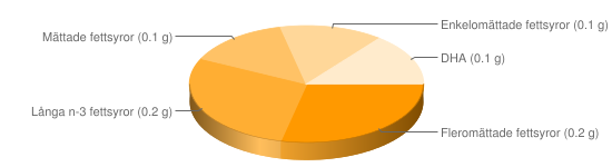 Näringsinnehåll för Abborre - Fleromättade fettsyror (0.2 g), Långa n-3 fettsyror (0.2 g), Mättade fettsyror (0.1 g), Enkelomättade fettsyror (0.1 g), DHA (0.1 g)