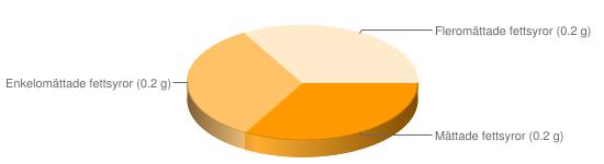 Näringsinnehåll för Papaya torkad - Mättade fettsyror (0.2 g), Enkelomättade fettsyror (0.2 g), Fleromättade fettsyror (0.2 g)